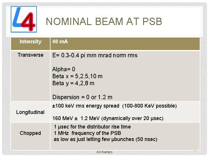 NOMINAL BEAM AT PSB Intensity Transverse 40 m. A Ε= 0. 3 -0. 4