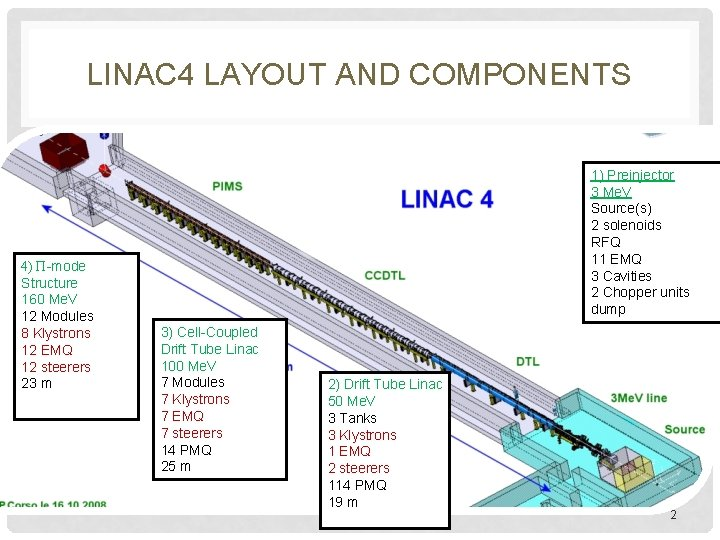 LINAC 4 LAYOUT AND COMPONENTS 4) Π-mode Structure 160 Me. V 12 Modules 8