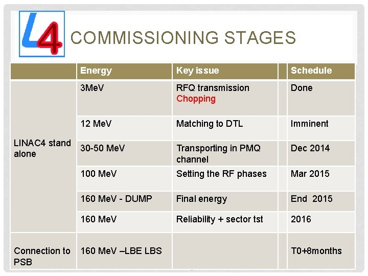 COMMISSIONING STAGES LINAC 4 stand alone Connection to PSB Energy Key issue Schedule 3