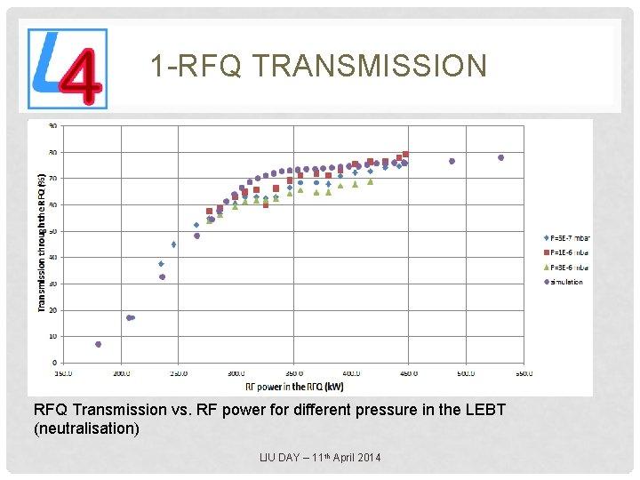 1 -RFQ TRANSMISSION RFQ Transmission vs. RF power for different pressure in the LEBT