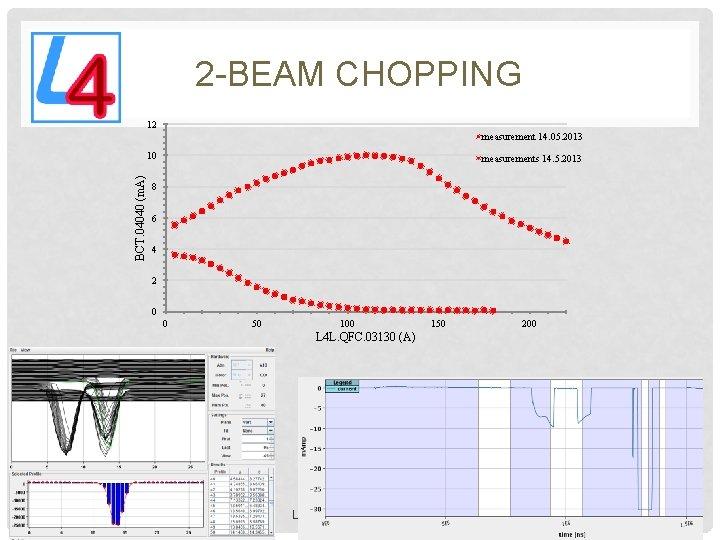 2 -BEAM CHOPPING 12 measurement 14. 05. 2013 BCT. 04040 (m. A) 10 measurements
