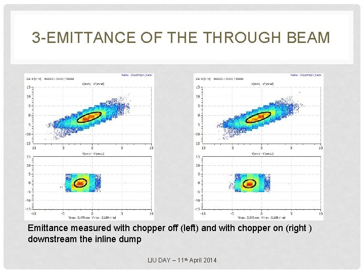 3 -EMITTANCE OF THE THROUGH BEAM Emittance measured with chopper off (left) and with