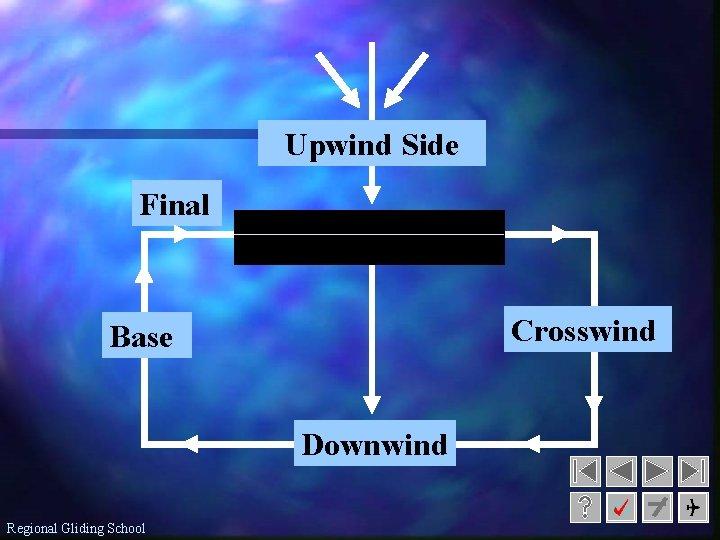 Upwind Side Final Crosswind Base Downwind Regional Gliding School