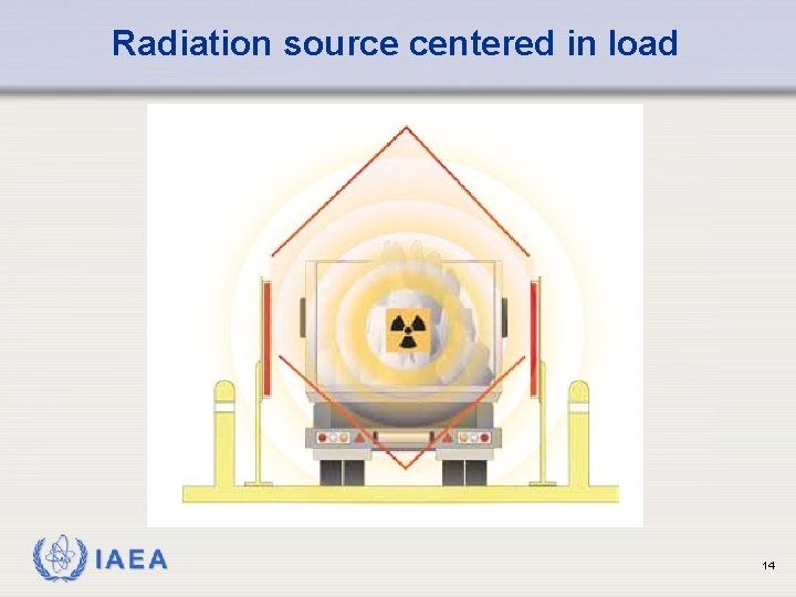 Radiation source centered in load IAEA 14