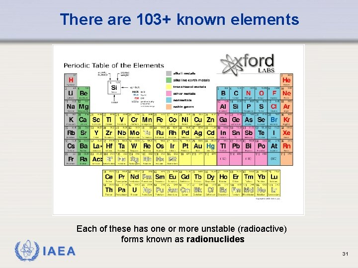 There are 103+ known elements Each of these has one or more unstable (radioactive)