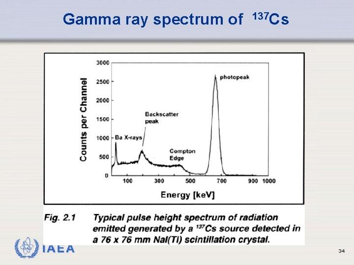 Gamma ray spectrum of IAEA 137 Cs 34