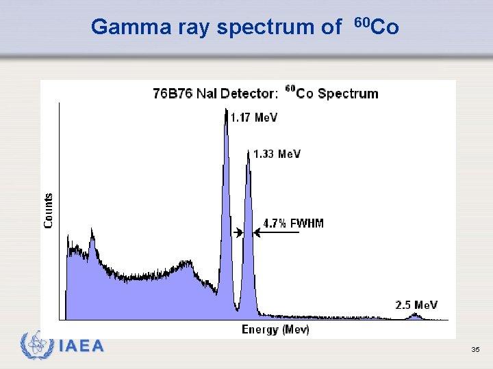 Gamma ray spectrum of IAEA 60 Co 35
