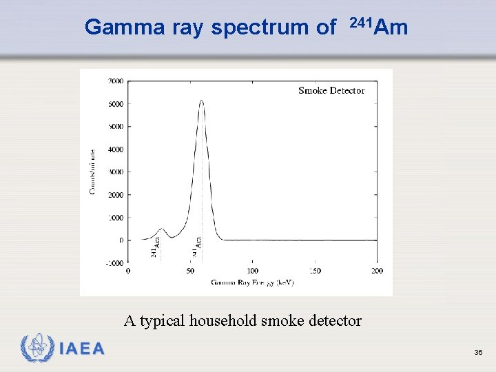 Gamma ray spectrum of 241 Am A typical household smoke detector IAEA 36