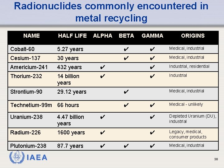 Radionuclides commonly encountered in metal recycling NAME HALF LIFE ALPHA BETA GAMMA ORIGINS Cobalt-60