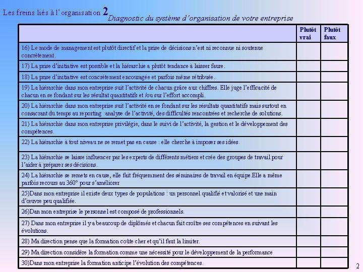 Les freins liés à l'organisation 2 Diagnostic du système d'organisation de votre entreprise Plutôt