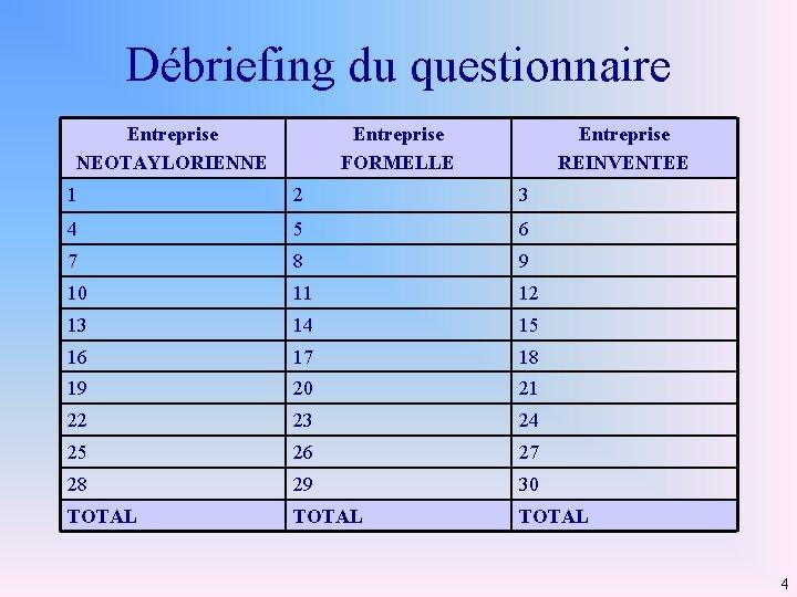 Débriefing du questionnaire Entreprise NEOTAYLORIENNE Entreprise FORMELLE Entreprise REINVENTEE 1 2 3 4 5