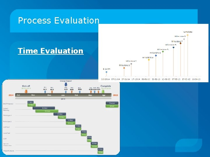 Process Evaluation Time Evaluation