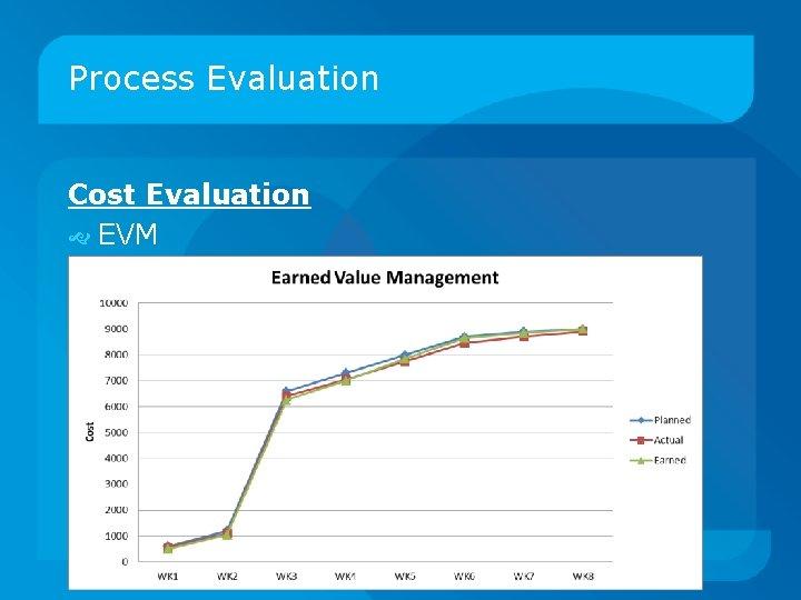 Process Evaluation Cost Evaluation EVM