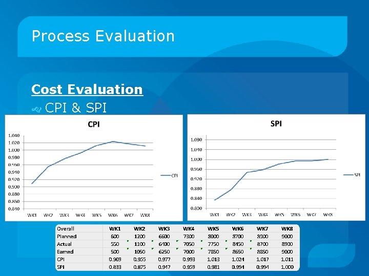 Process Evaluation Cost Evaluation CPI & SPI
