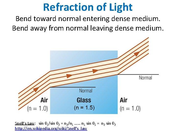 Refraction of Light Bend toward normal entering dense medium. Bend away from normal leaving