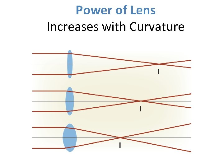 Power of Lens Increases with Curvature