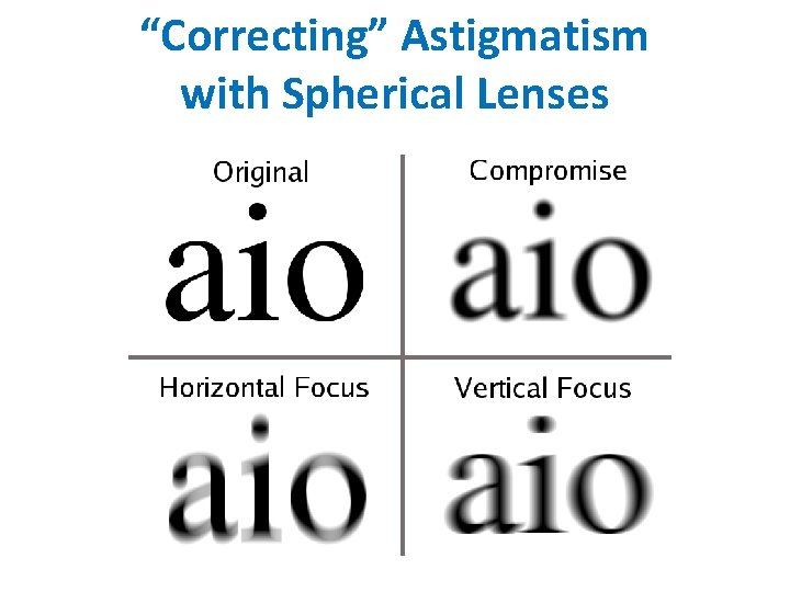 """""""Correcting"""" Astigmatism with Spherical Lenses"""
