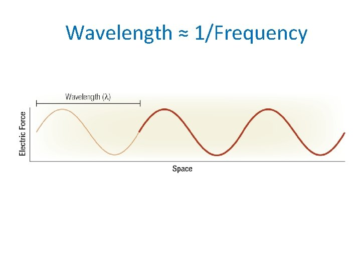 Wavelength ≈ 1/Frequency