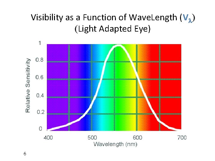 Visibility as a Function of Wave. Length (Vl) (Light Adapted Eye) 6