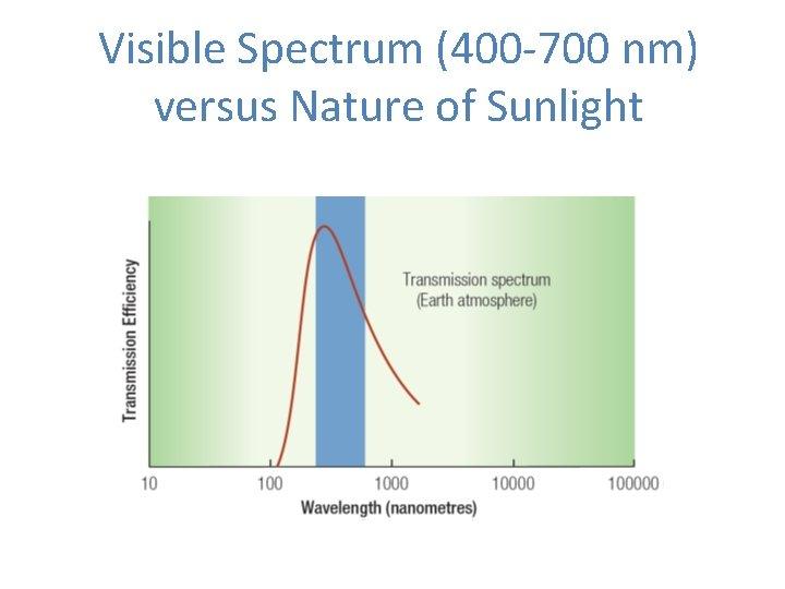Visible Spectrum (400 -700 nm) versus Nature of Sunlight
