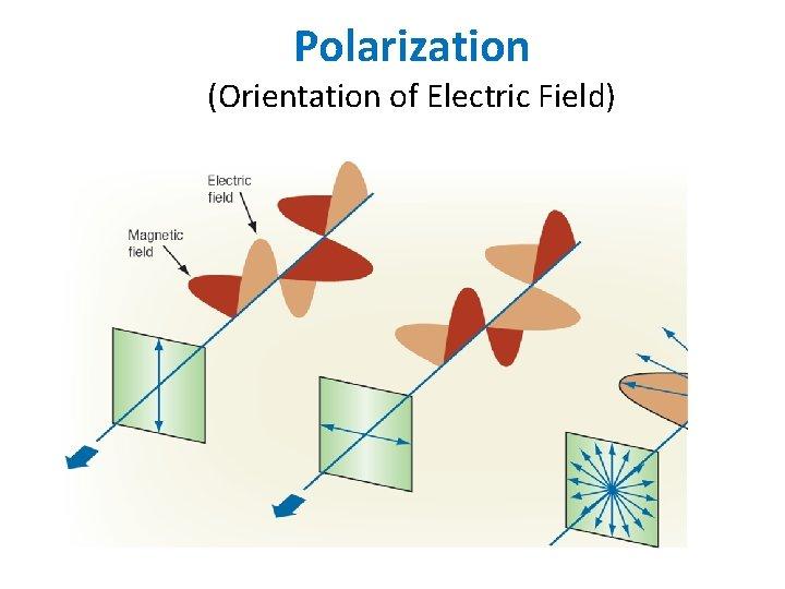 Polarization (Orientation of Electric Field)