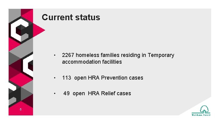 Current status 5 • 2267 homeless families residing in Temporary accommodation facilities • 113