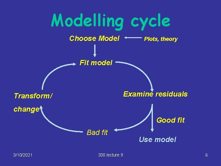 Modelling cycle Choose Model Plots, theory Fit model Examine residuals Transform/ change Good fit