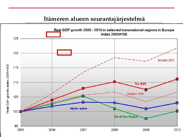 Itämeren alueen seurantajärjestelmä bsr. espon. eu