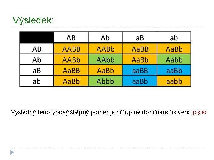 Výsledek: Výsledný fenotypový štěpný poměr je při úplné dominanci roven: 3: 3: 10