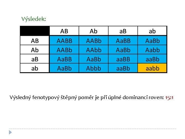 Výsledek: Výsledný fenotypový štěpný poměr je při úplné dominanci roven: 15: 1