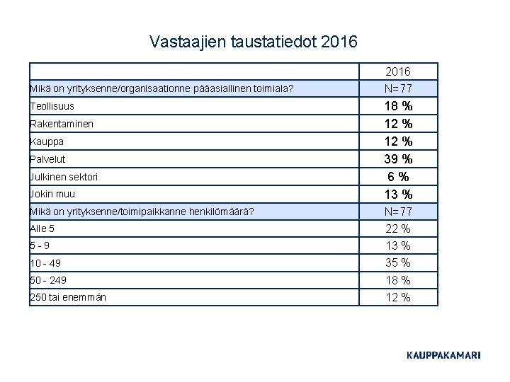Vastaajien taustatiedot 2016 Mikä on yrityksenne/organisaationne pääasiallinen toimiala? N=77 Teollisuus Jokin muu 18 %