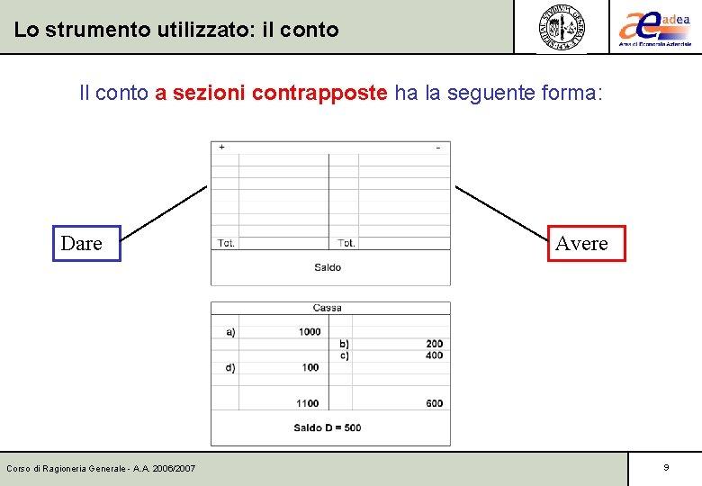 Lo strumento utilizzato: il conto Il conto a sezioni contrapposte ha la seguente forma: