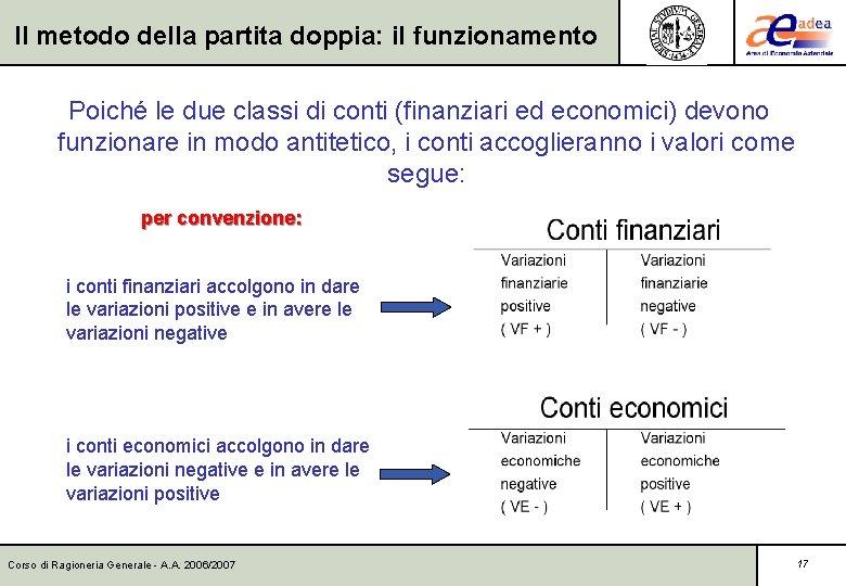Il metodo della partita doppia: il funzionamento Poiché le due classi di conti (finanziari