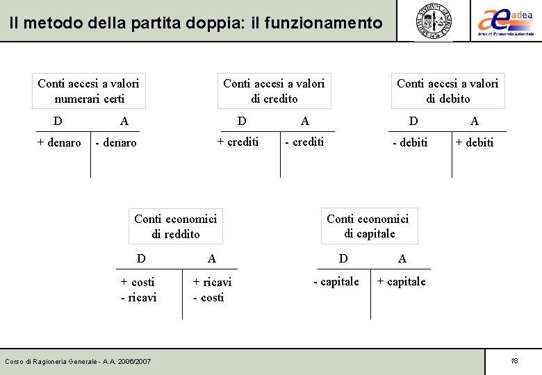 Il metodo della partita doppia: il funzionamento Conti accesi a valori numerari certi D