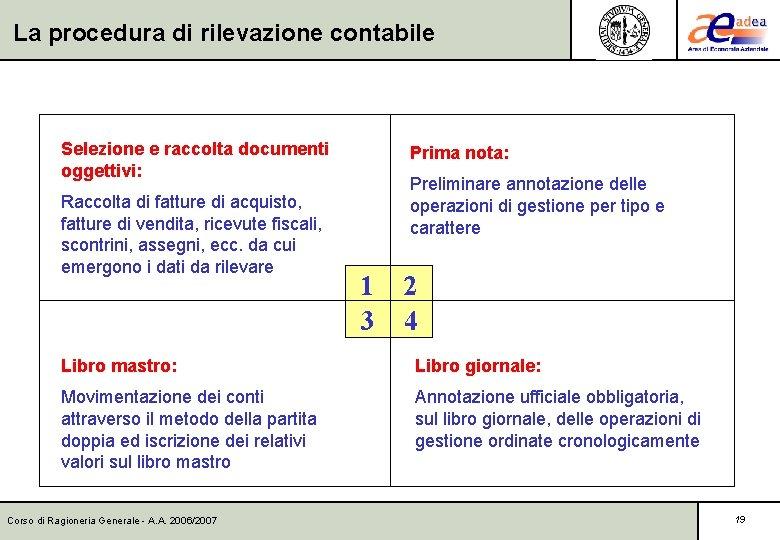 La procedura di rilevazione contabile Selezione e raccolta documenti oggettivi: Raccolta di fatture di