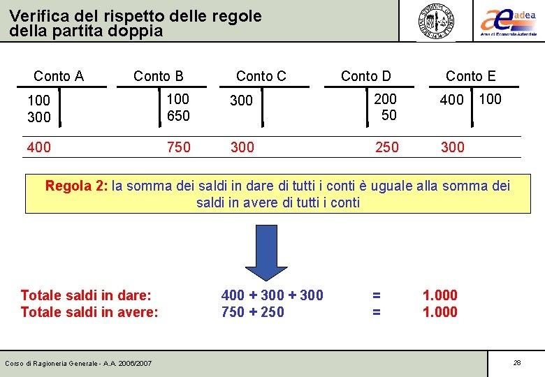 Verifica del rispetto delle regole della partita doppia Conto A Conto B Conto C