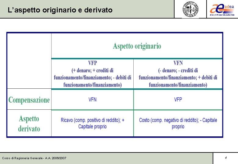 L'aspetto originario e derivato Corso di Ragioneria Generale - A. A. 2006/2007 4
