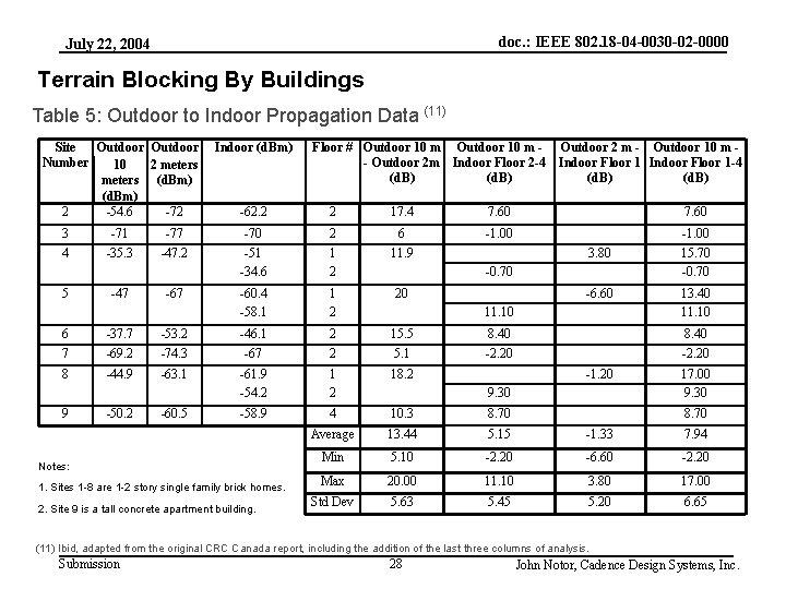 doc. : IEEE 802. 18 -04 -0030 -02 -0000 July 22, 2004 Terrain Blocking