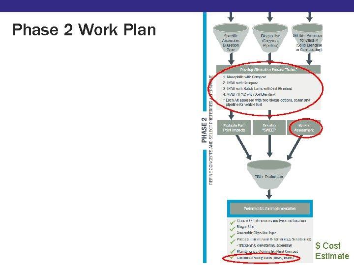 Phase 2 Work Plan Market Assessment $ Cost Estimate