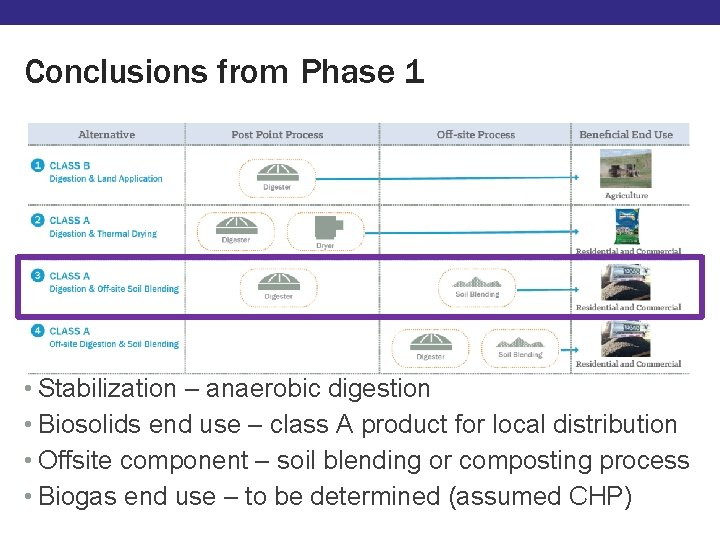 Conclusions from Phase 1 • Stabilization – anaerobic digestion • Biosolids end use –