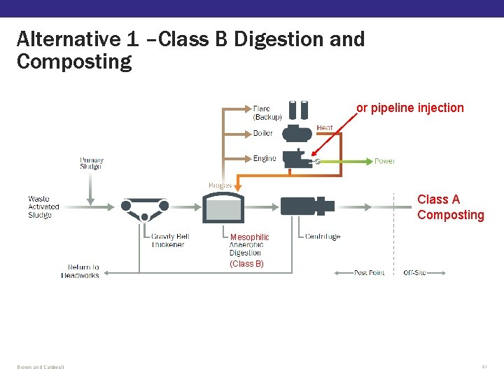Alternative 1 –Class B Digestion and Composting or pipeline injection Class A Composting Mesophilic