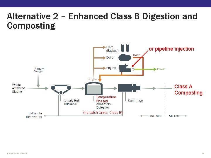 Alternative 2 – Enhanced Class B Digestion and Composting or pipeline injection Temperature Phased