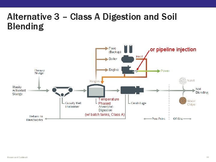 Alternative 3 – Class A Digestion and Soil Blending or pipeline injection Temperature Phased