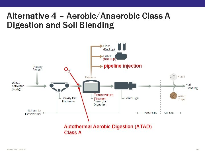 Alternative 4 – Aerobic/Anaerobic Class A Digestion and Soil Blending (backup) O 2 pipeline