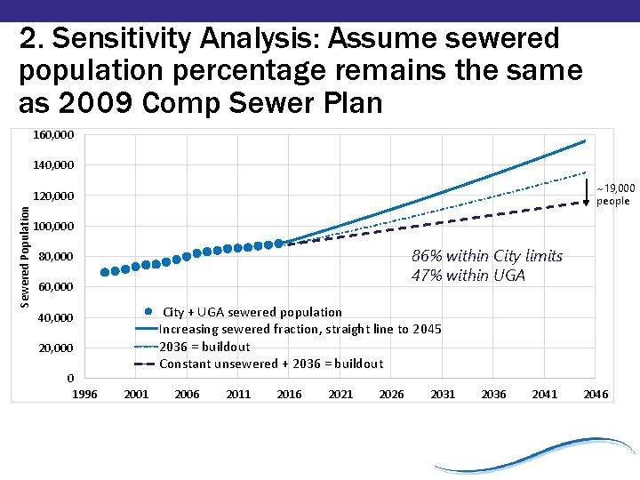 Sewered Population