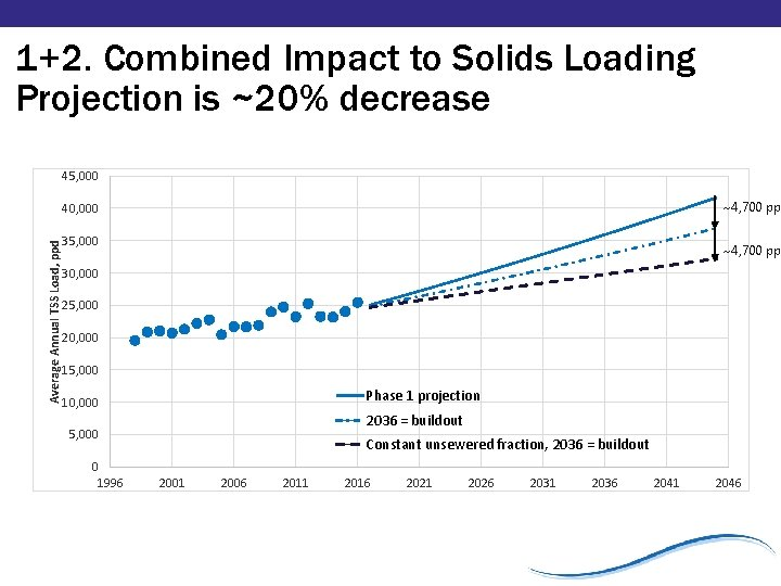 1+2. Combined Impact to Solids Loading Projection is ~20% decrease 45, 000 ~4, 700
