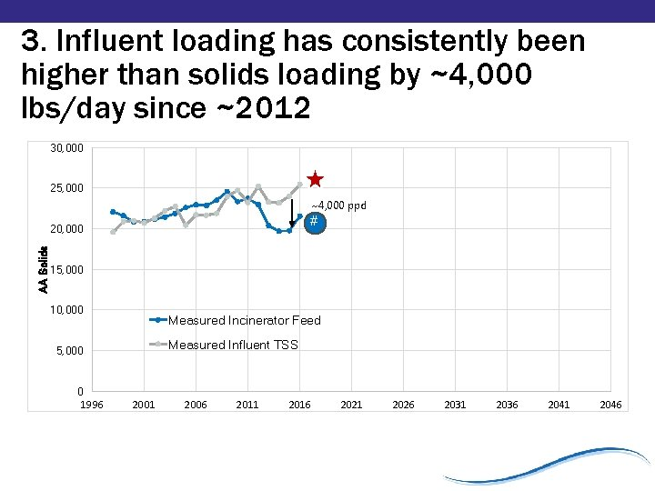 3. Influent loading has consistently been higher than solids loading by ~4, 000 lbs/day