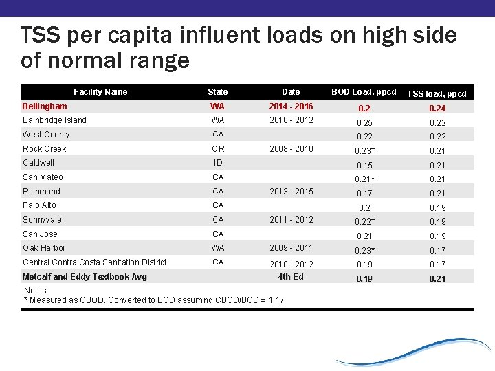 TSS per capita influent loads on high side of normal range Facility Name State