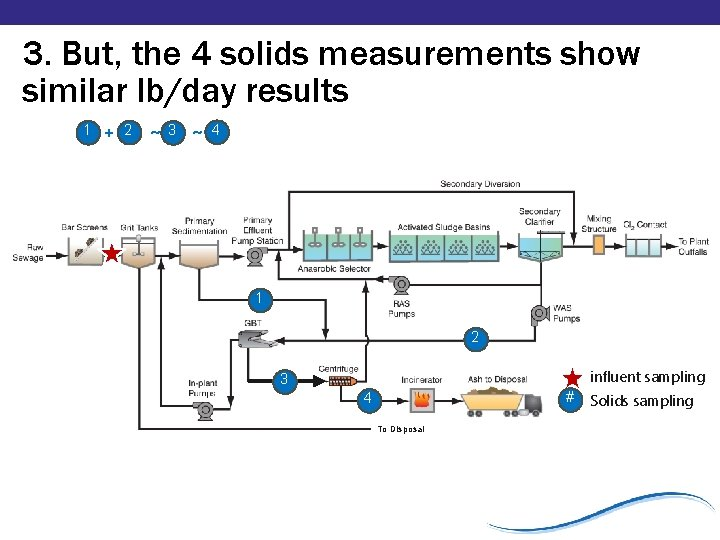 3. But, the 4 solids measurements show similar lb/day results 1 + 2 ~3