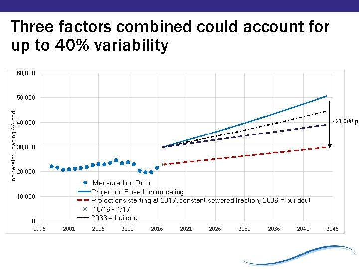 Three factors combined could account for up to 40% variability 60, 000 Incinerator Loading